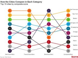 How-Cities-Compare